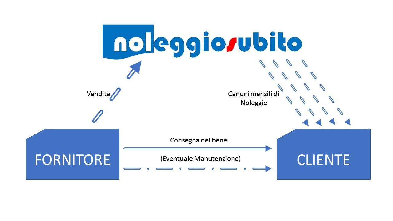 Noleggio Strumentale - Leasing Operativo
